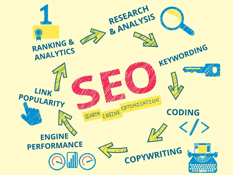 Important SEO Tips for Your Shopify Ecommerce Platform Weave Asia
